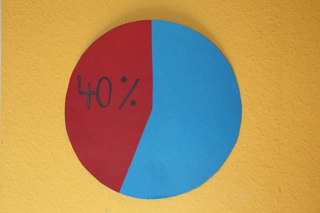 graf ukazující čtyřicet procent